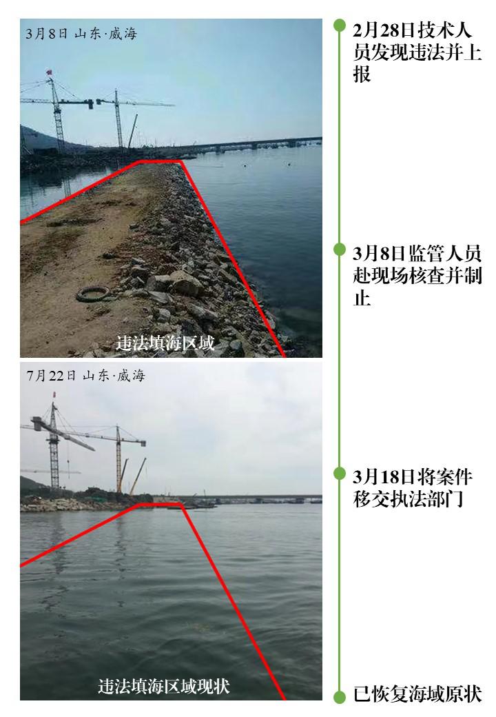 自然资源部通报违法用海情况:制止违法填海行为8处