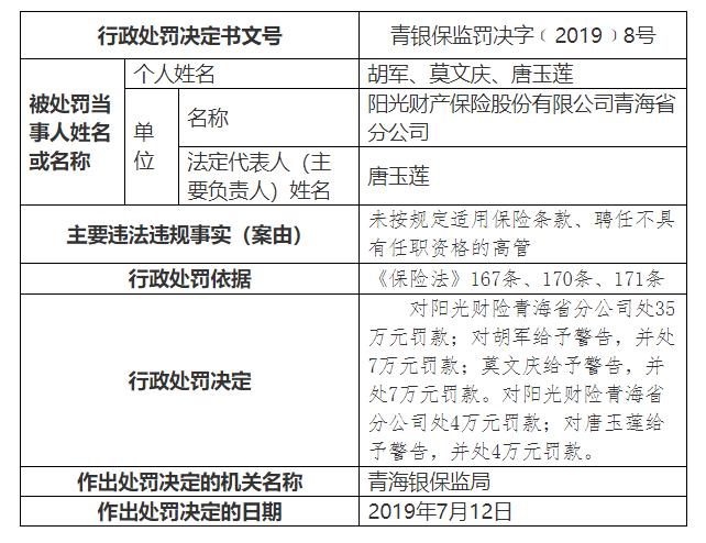 阳光财险青海分公司违规遭罚35万元 未按规定适用保险条款