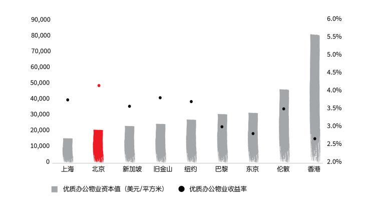 仲量联行:北京优质办公物业收益率高于巴黎、纽约