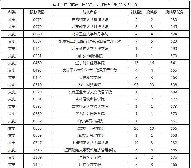 高考本科B批征集志愿平行投档分数线出炉 文史类考生582分可上海南科技职业大学
