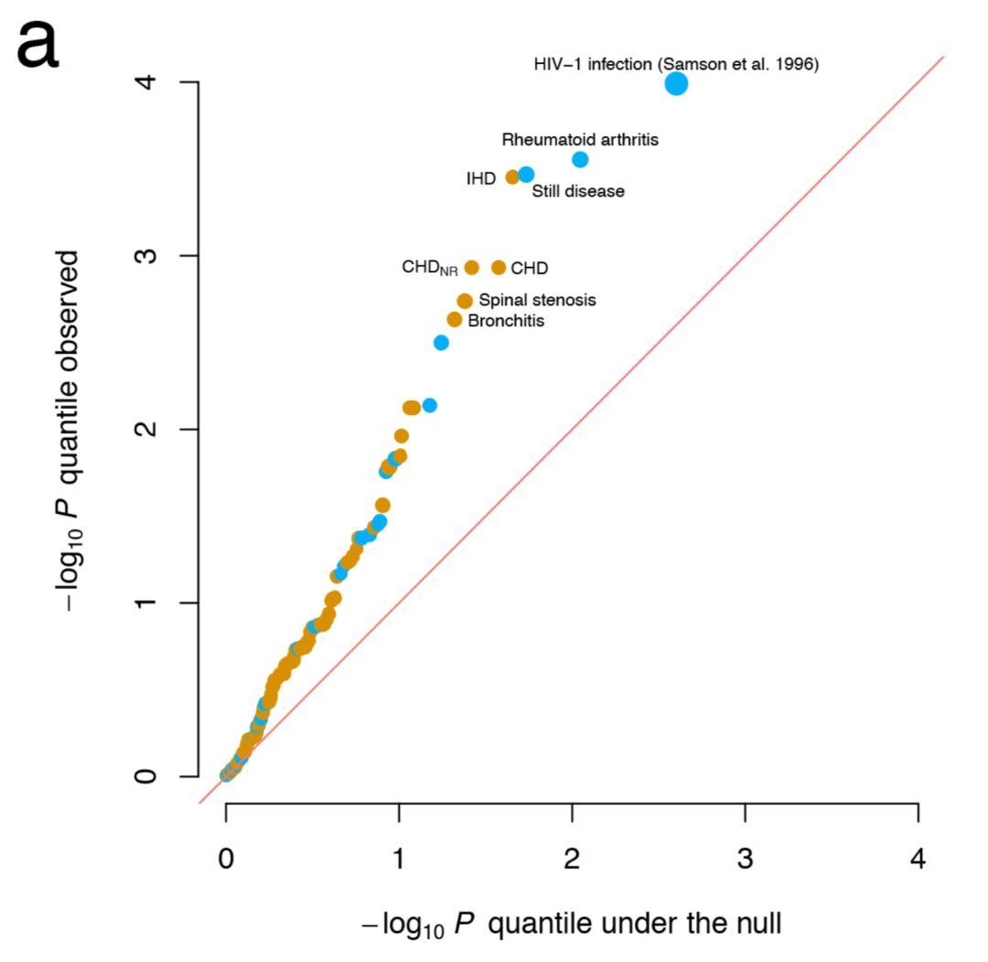 基因编辑治疗复杂疾病,或弊大于利 | 前沿