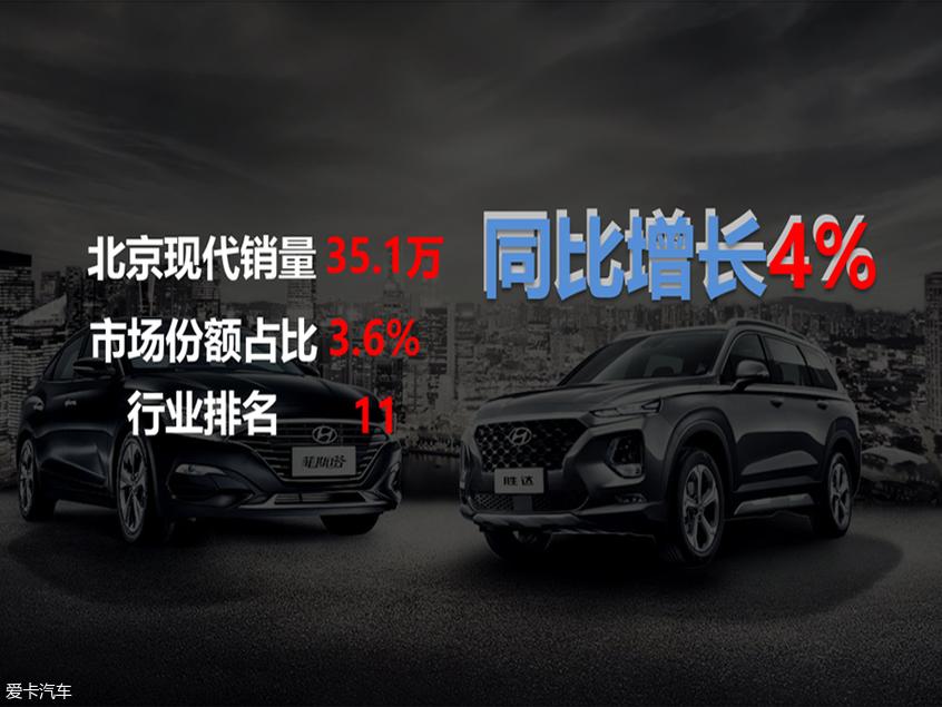 北京现代上半年销量超35万 新车雨将至