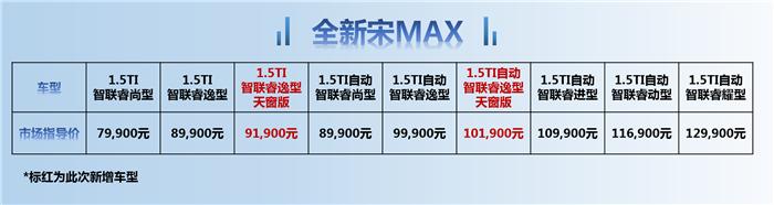售9.19万起 全新宋MAX新增两款可开启天窗版车型