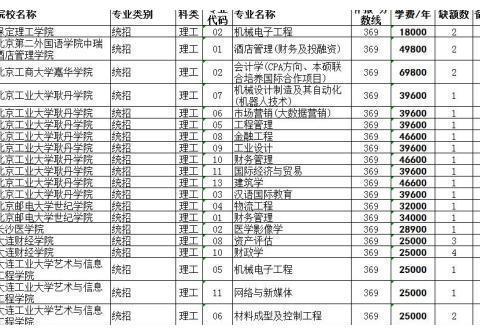 贵州高考考生,这些二本院校还可以补报志愿!明早...