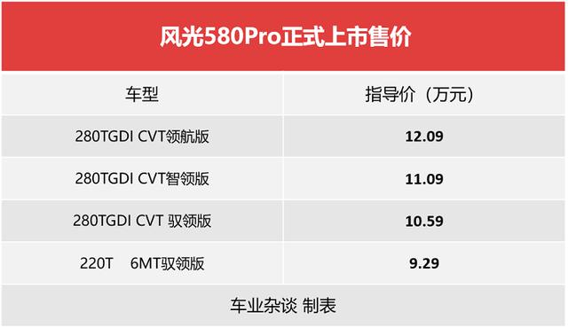 风光580Pro:动力升级+超大屏,售9.29万元起