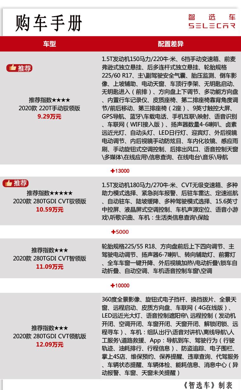 5/6/7座可选,9.29万起,风光580Pro上市,将成又一国产爆款?