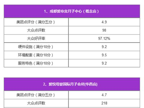 成都月子中心_成都月子会所(3环内)排名榜一览表