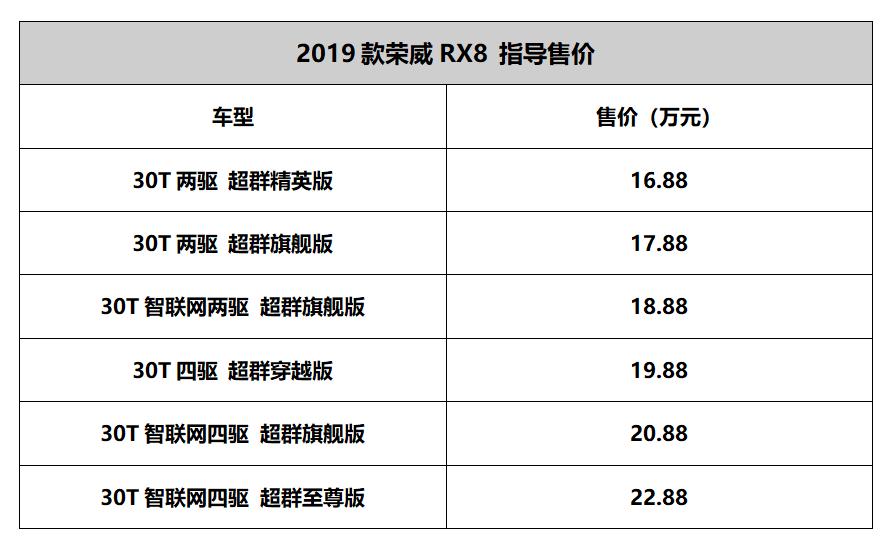 带四驱还标配两把差速锁!全新荣威RX8 16.88万起售