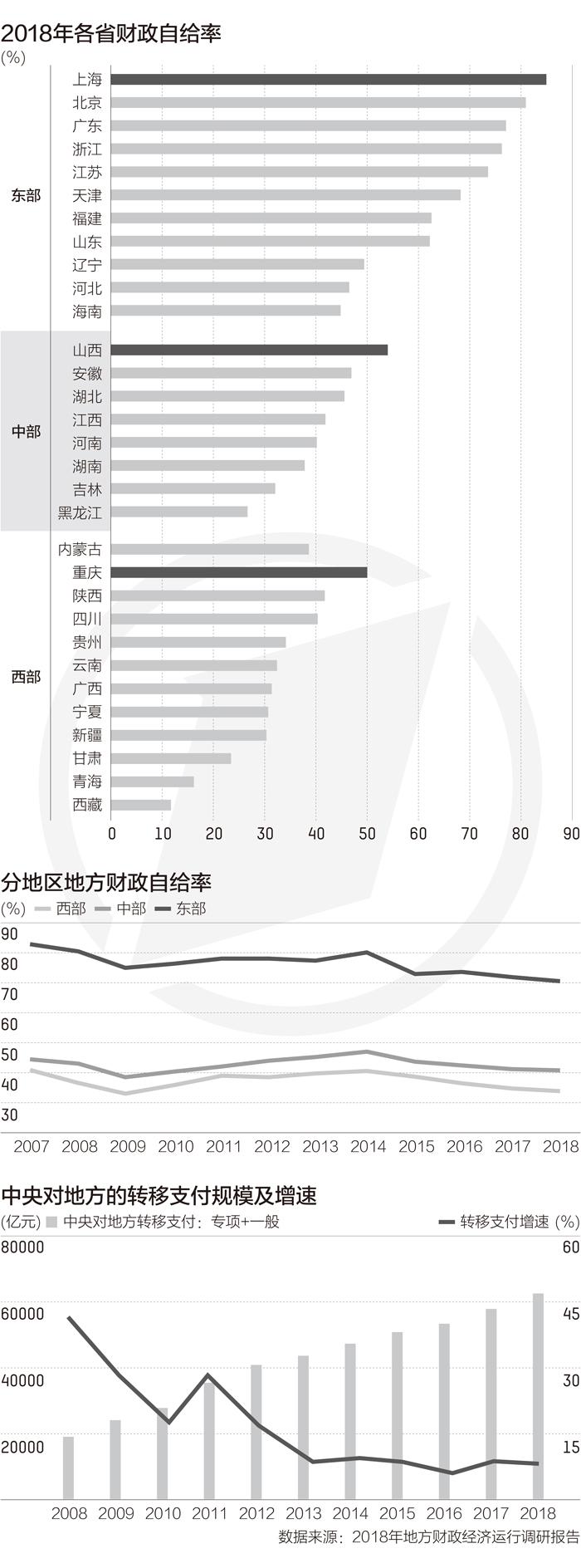 31省份财政自给率差异大 中央转移支付依赖度上升