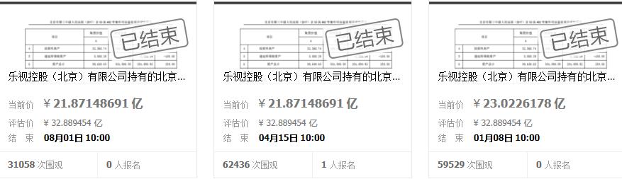 贾跃亭这笔资产第三次拍卖:起拍降一亿元 还是流拍了