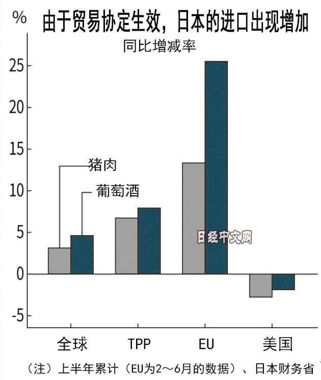 <b>美国退群后 日本进口美国产品都减少了|关税|欧盟</b>