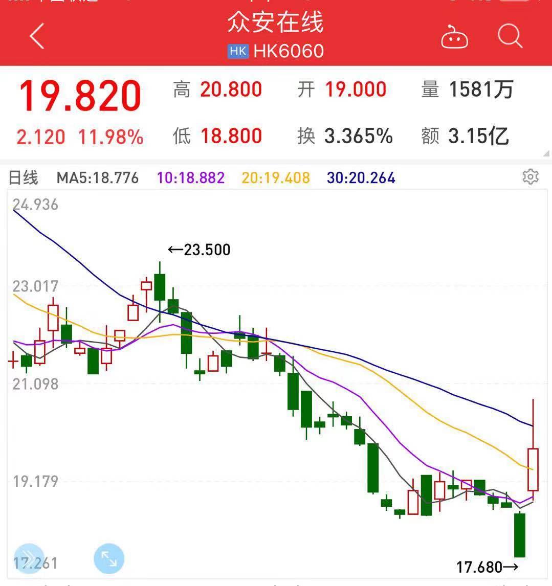 众安在线股价上涨12%:终结4连跌 上半年将扭亏为盈
