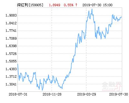 工银深证红利ETF净值下跌1.12% 请保持关注