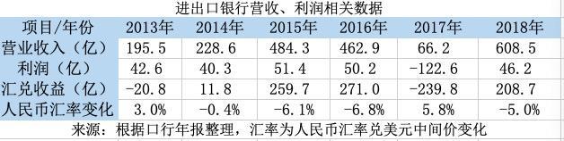 进出口银行营收骤增八倍 汇兑收益拉升成主要原因