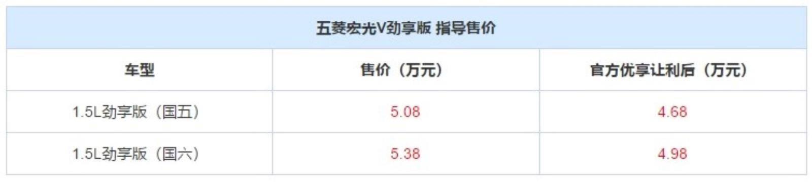"""""""神车""""出新,售5.08-5.38万,五菱宏光V劲享版上市"""