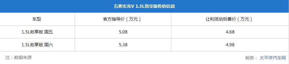 五菱宏光V 1.5L劲享版正式上市,售4.68-4.98万元