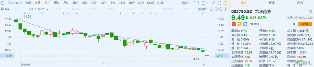 A股异动丨龙津药业跌5.57% 股东惠鑫盛拟6个月内减持不超4%股份