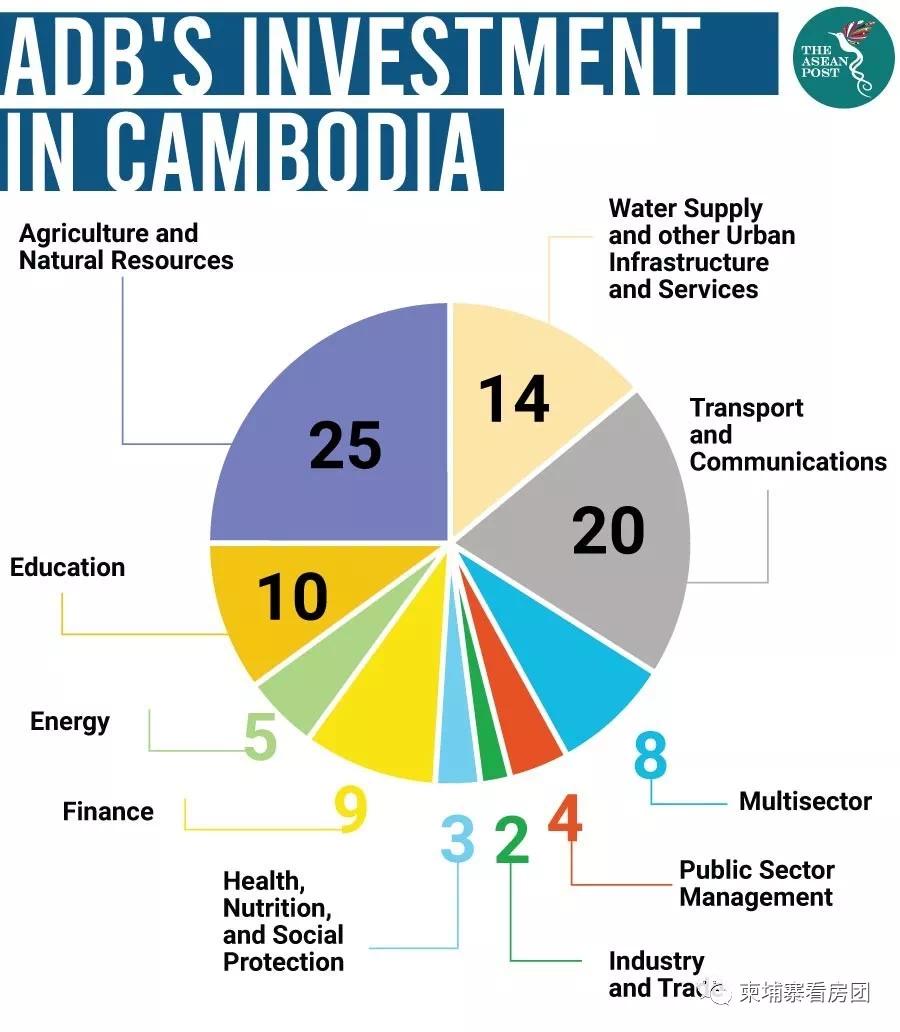 柬埔寨今年经济增长率高达7%,机构助力柬经济升级扩张