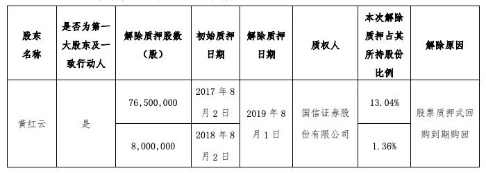 金科地产:黄红云解除质押8450万股公司股份