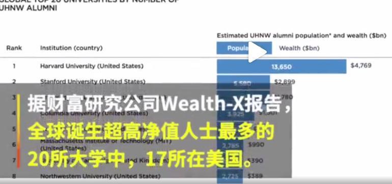 全球盛产富豪大学排名:第1名哈佛校友资产1.9万亿美元 清华第31位