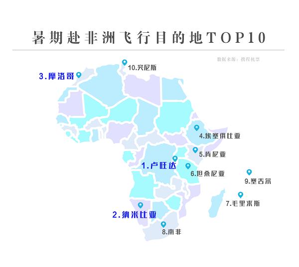 中国人热衷赴非洲避暑 飞卢旺达机票预订量涨2倍|卢旺达|毛里求斯