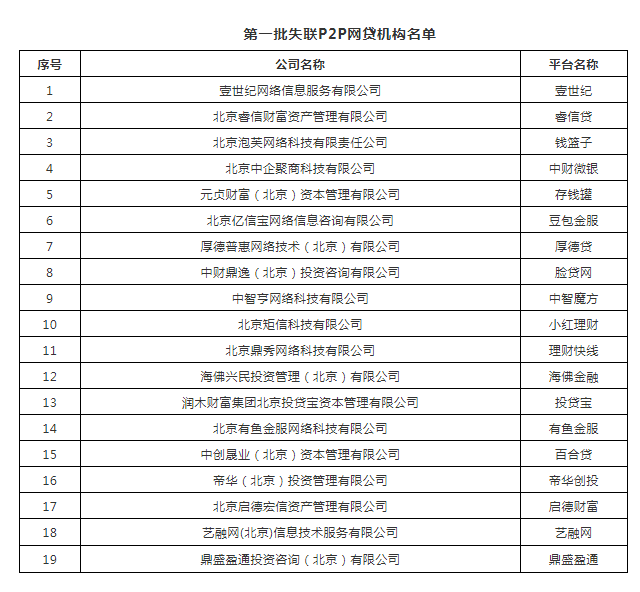 北京公示首批19家失联P2P网贷机构(名单)