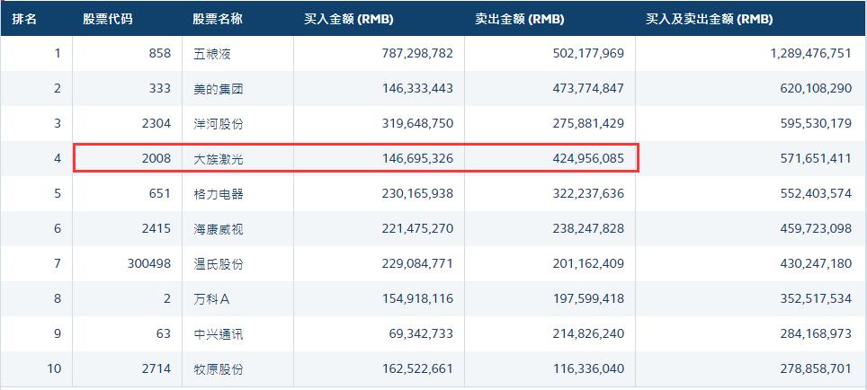 大族激光4月蒸发228亿 曾买爆的外资再抛售2.78亿