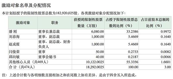 伊利推1.83亿股限制性股票激励计划 潘刚获6080万股