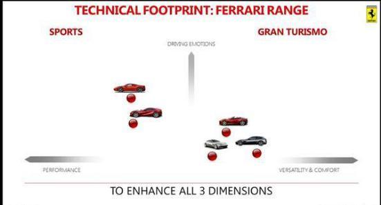 对标宾利添越,法拉利首款SUV Purosangue 或于下月首次亮相