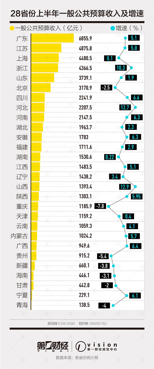 地方半年财收盘点:7省份收入负增长 收支矛盾怎拆解