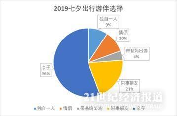 <b>2亿人单身旅游经济对抗七夕?一人跟团人数赶超情侣</b>