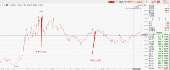 <b>AH溢价告诉你:现在是一次抄底港股的珍贵机会</b>