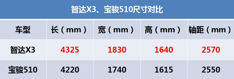 实拍北汽智达X3:起售价不到5万 用高配置虐宝骏510?