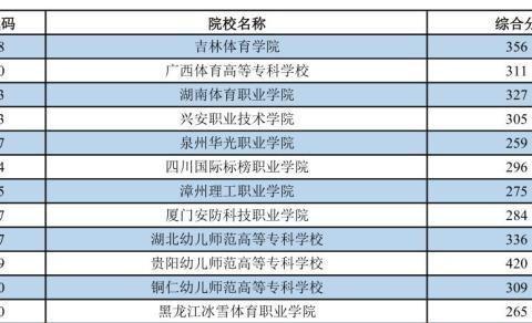 2019年普通高校招生高职高专提前批体育类最低投档分数线(征集