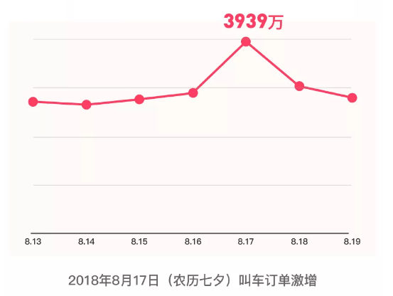 """滴滴出行发布""""七夕""""出行预警 打车难度仅次于春节"""