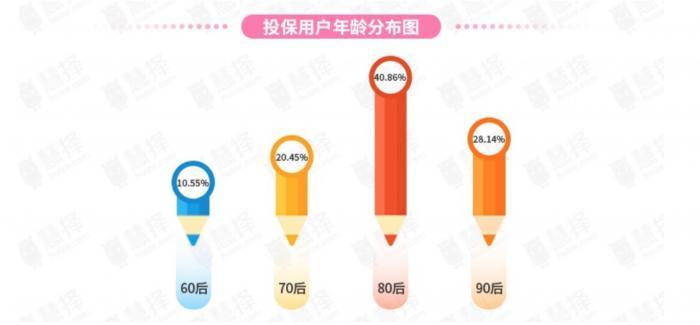 七夕保险大数据:天蝎座荣登守护伴侣TOP1