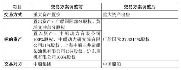 中船防务重组方案:广船国际逾27%股权拟卖给中国船舶