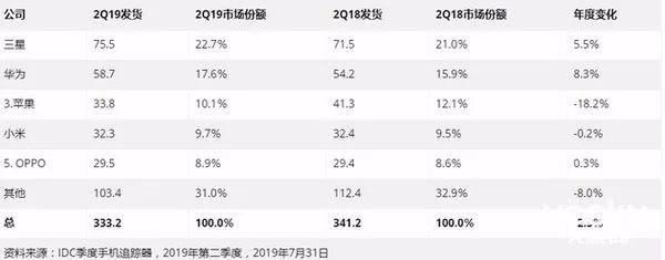 """小米逼近苹果 手机出货量在全球""""坐四望三"""""""