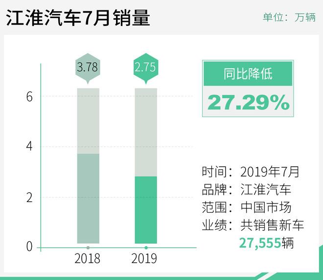 江淮汽车7月销量2.75万辆 纯电动车下滑超6成