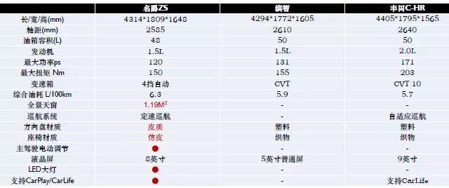 全球热门小型SUV横评:名爵ZS/缤智/丰田CH-R