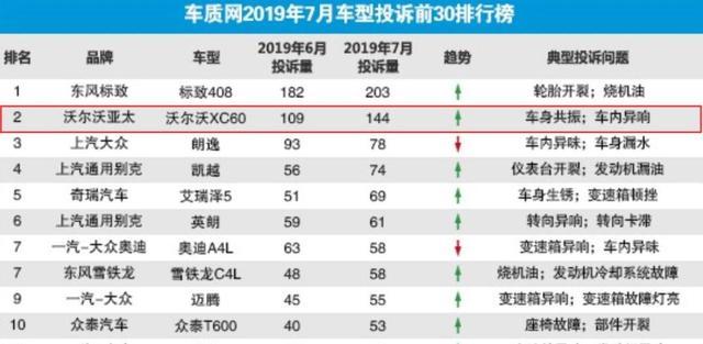 7月份汽车投诉榜前五,标致408排第一,艾瑞泽5也在列