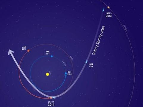 """火星探测器躲避彗星的""""冰桶挑战赛"""""""