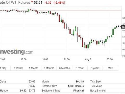 沙特联合其他产油国考虑采取所有选项干预油市 油价跌幅收窄