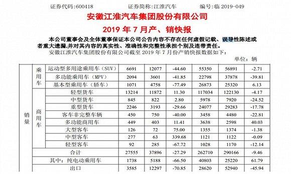 """江淮汽车销量再遇""""滑铁卢"""",7月纯电动汽车同比大跌66.50%"""