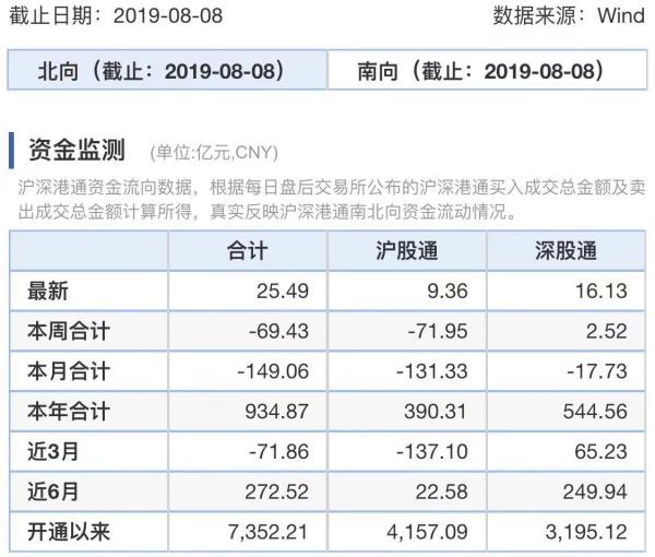 MSCI季调日北向流入25亿 汇率波动难阻外资增配股债