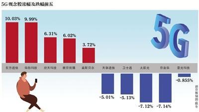 北京年底前5G基站超万 五环内大部分区域基本覆盖