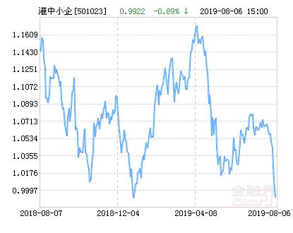 鹏华香港中小企业指数(LOF)净值上涨1.08% 请保持关注
