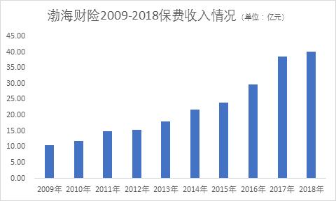 渤海财险2季度偿付能力141.79%,近三年引资仍在路上