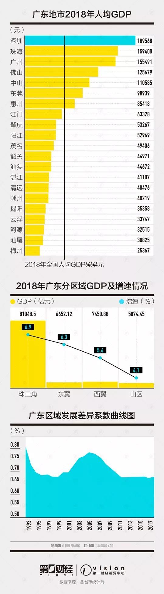 东部5省区域均衡度比较:2/3地市人均GDP低于全国