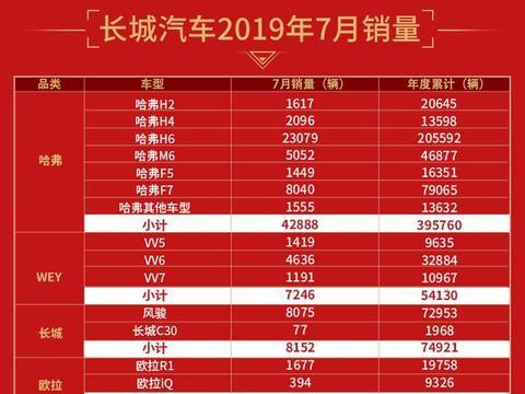 长城汽车7月销量突破6万辆,同比上涨11.09%,哈弗H6达2.3万辆